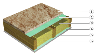 Floor / ceiling of wool insulation and OSB for wooden houses