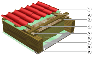 roof with insulation and OSB for wooden houses