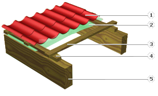 roof without thermal insulation for prefabricated houses