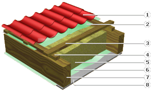 roof with thermal insulation for prefabricated houses