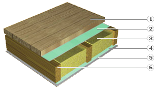 Floor / ceiling of  wool insulation and  flooring for prefabricated wooden houses